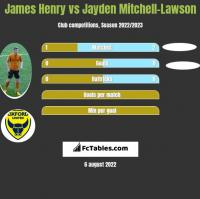 James Henry vs Jayden Mitchell-Lawson h2h player stats