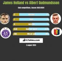James Holland vs Albert Gudmundsson h2h player stats