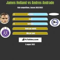 James Holland vs Andres Andrade h2h player stats