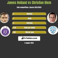 James Holland vs Christian Klem h2h player stats