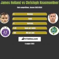 James Holland vs Christoph Knasmuellner h2h player stats