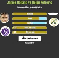 James Holland vs Dejan Petrovic h2h player stats