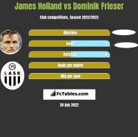 James Holland vs Dominik Frieser h2h player stats