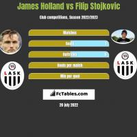 James Holland vs Filip Stojkovic h2h player stats