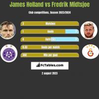 James Holland vs Fredrik Midtsjoe h2h player stats