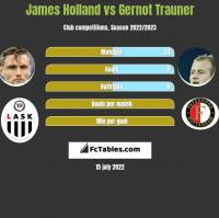 James Holland vs Gernot Trauner h2h player stats