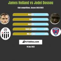 James Holland vs Jodel Dossou h2h player stats