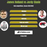 James Holland vs Jordy Clasie h2h player stats