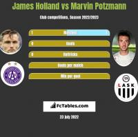 James Holland vs Marvin Potzmann h2h player stats