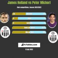 James Holland vs Peter Michorl h2h player stats