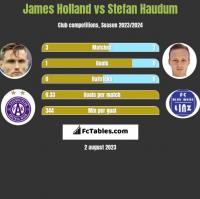 James Holland vs Stefan Haudum h2h player stats