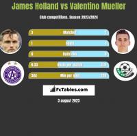 James Holland vs Valentino Mueller h2h player stats