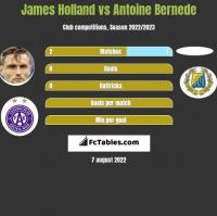 James Holland vs Antoine Bernede h2h player stats