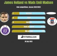 James Holland vs Mads Emil Madsen h2h player stats