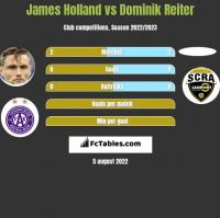 James Holland vs Dominik Reiter h2h player stats