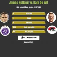 James Holland vs Dani De Wit h2h player stats
