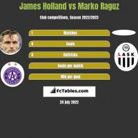 James Holland vs Marko Raguz h2h player stats