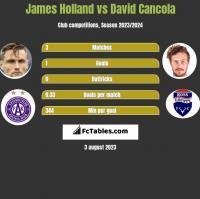 James Holland vs David Cancola h2h player stats
