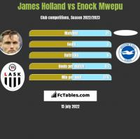 James Holland vs Enock Mwepu h2h player stats