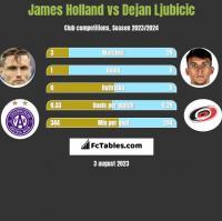 James Holland vs Dejan Ljubicic h2h player stats