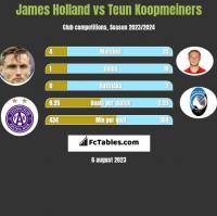 James Holland vs Teun Koopmeiners h2h player stats