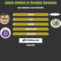 James Holland vs Brenden Aaronson h2h player stats