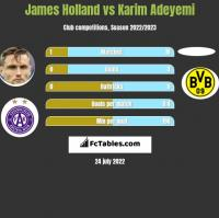 James Holland vs Karim Adeyemi h2h player stats