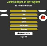 James Hooper vs Alex Wynter h2h player stats