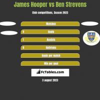 James Hooper vs Ben Strevens h2h player stats