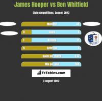 James Hooper vs Ben Whitfield h2h player stats