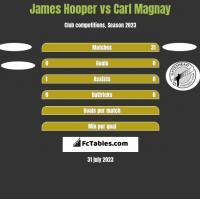 James Hooper vs Carl Magnay h2h player stats