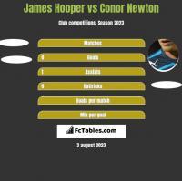 James Hooper vs Conor Newton h2h player stats
