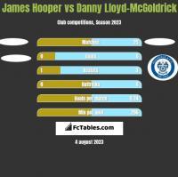 James Hooper vs Danny Lloyd-McGoldrick h2h player stats