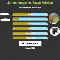 James Hooper vs Gavan Holohan h2h player stats