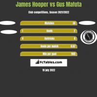 James Hooper vs Gus Mafuta h2h player stats
