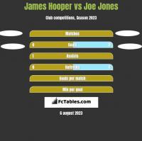 James Hooper vs Joe Jones h2h player stats