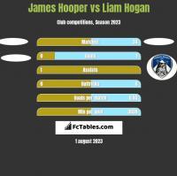 James Hooper vs Liam Hogan h2h player stats