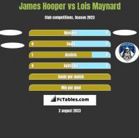 James Hooper vs Lois Maynard h2h player stats