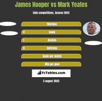 James Hooper vs Mark Yeates h2h player stats
