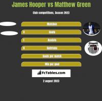 James Hooper vs Matthew Green h2h player stats