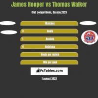 James Hooper vs Thomas Walker h2h player stats
