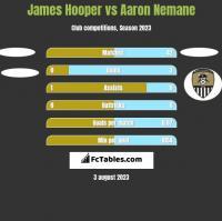 James Hooper vs Aaron Nemane h2h player stats