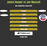 James Hooper vs Joe Muscatt h2h player stats