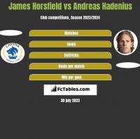 James Horsfield vs Andreas Hadenius h2h player stats
