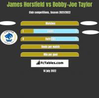 James Horsfield vs Bobby-Joe Taylor h2h player stats