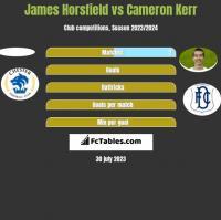 James Horsfield vs Cameron Kerr h2h player stats