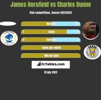 James Horsfield vs Charles Dunne h2h player stats