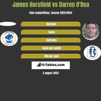 James Horsfield vs Darren O'Dea h2h player stats