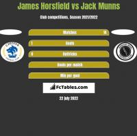 James Horsfield vs Jack Munns h2h player stats