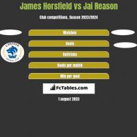 James Horsfield vs Jai Reason h2h player stats
